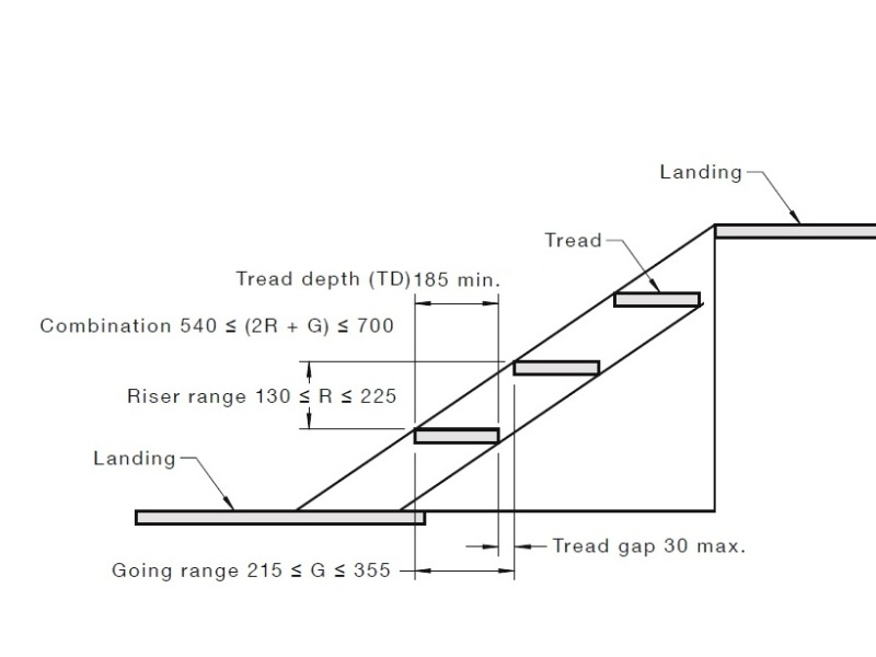Australian standard AS1657 : Stairs
